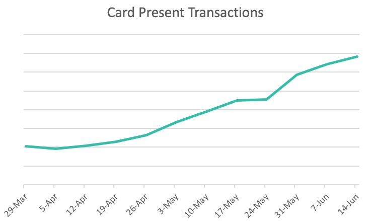 Card present transactions graph | NMI